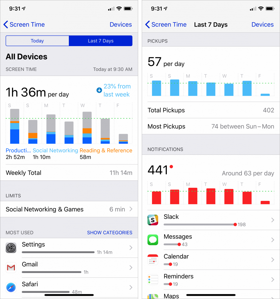 Screen Time weekly usage 960x1024